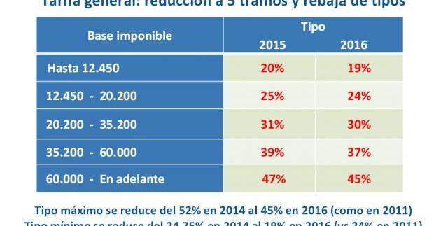 Inmobiliaria Casco Viejo Bilbao - Así modificará tu nómina la reforma fiscal