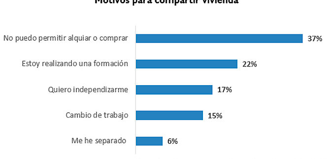 Inmobiliaria Casco Viejo Bilbao - El 37% de los españoles que comparte piso lo hace por motivos económicos