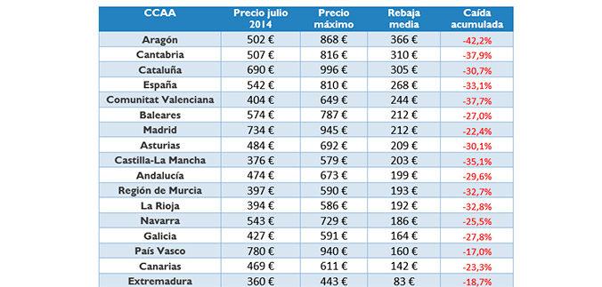 Inmobiliaria Casco Viejo Bilbao - La vivienda de alquiler: precios, situación y tendencias