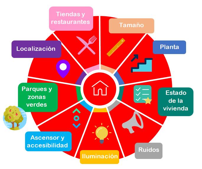 Inmobiliaria Casco Viejo Bilbao - Como valorar mi piso del Casco Viejo de Bilbao